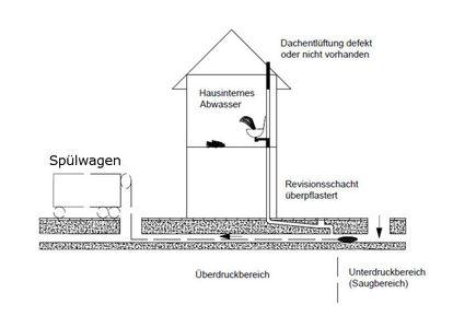 Berühmt Stadt Papenburg: Wichtige Hinweise für Kanalreinigungen YT86