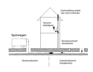 Häufig Stadt Papenburg: Wichtige Hinweise für Kanalreinigungen KZ59